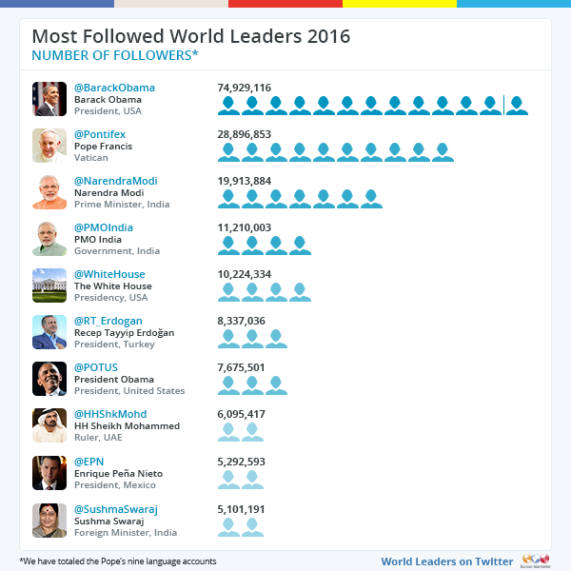 twiplomacy-2016-most-followed